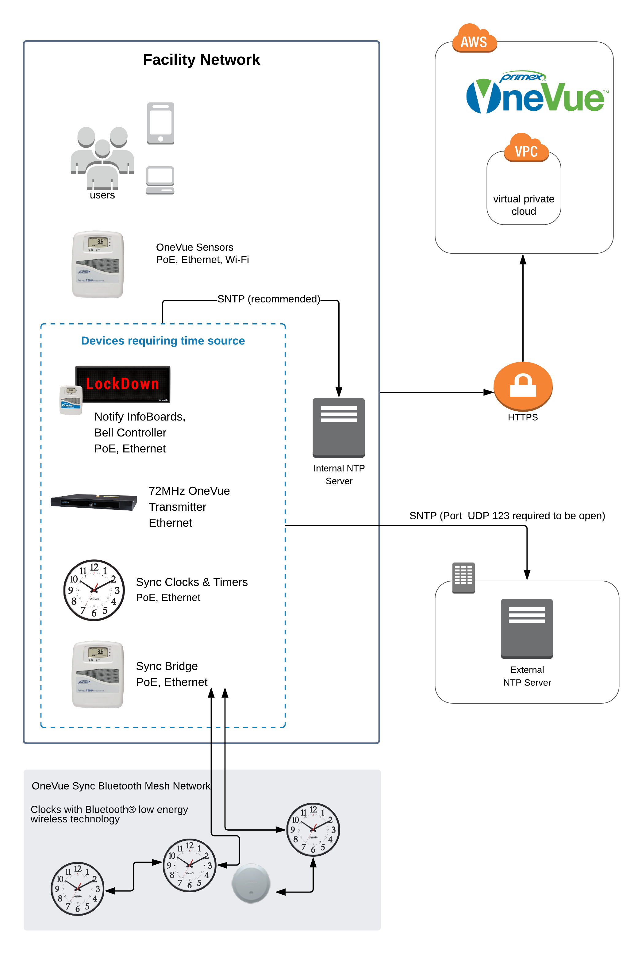 OneVue-Deployment-Diagram.png
